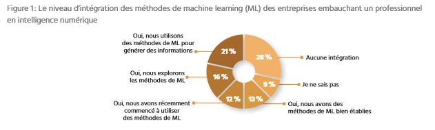 TECHNOCompétences_Études_Portrait IA_01_Contexte IA_Figure 1_Le niveau d'intégration des méthodes de machine learning (ML)