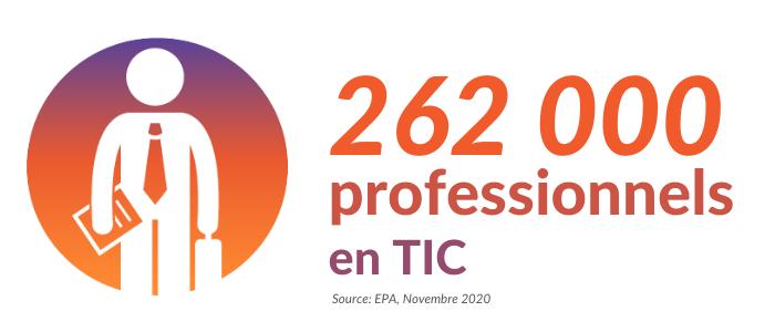 Technocompétences_Blogue_Top 10 des emplois les plus en demande en TIC et soutien_Nombre de travailleurs en TI au Québec