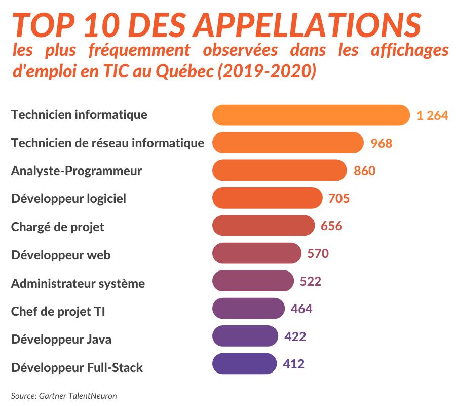 Technocompétences_Blogue_Top 10 des emplois les plus en demande en TIC et soutien_Tableau des postes en TI et métiers
