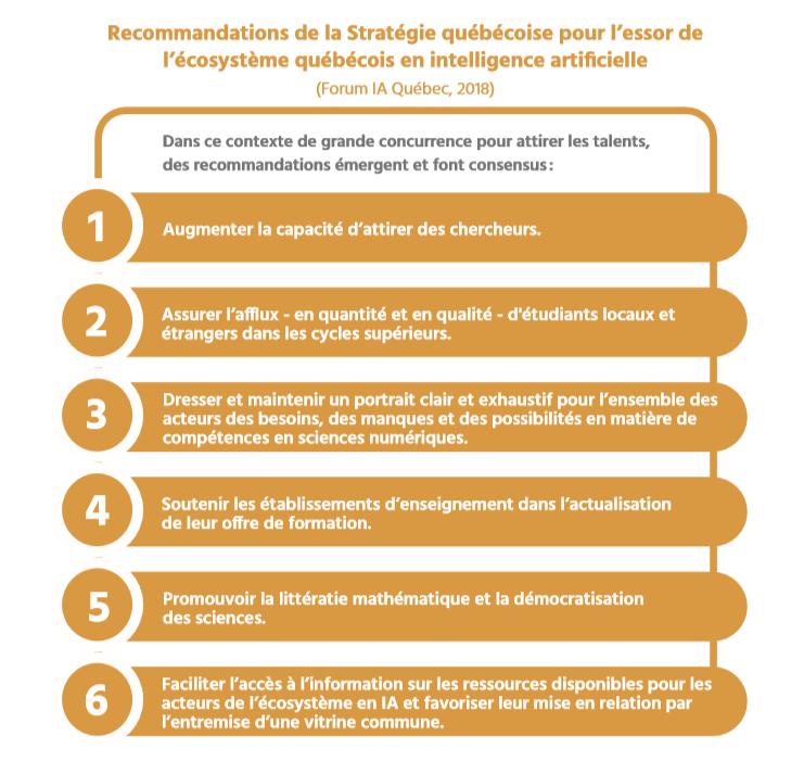 TECHNOCompétences_Études_Portrait IA_01_Contexte IA_Recommandations de la stratégie québécoise pour l'essor de l'écosystème québécois en IA