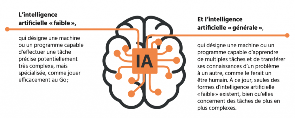 TECHNOCompétences_Études_Portrait IA_02_DÉFINITION DE L IA_Définition_Type d intelligence artificielle et d intelligence numérique