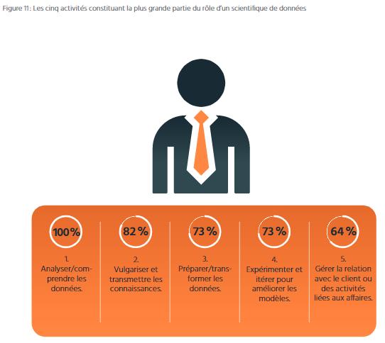 TECHNOCompétences_Études_Portrait IA_02_DÉFINITION DE L IA_Figure 11_Les cinq activités constituant le travail en IA