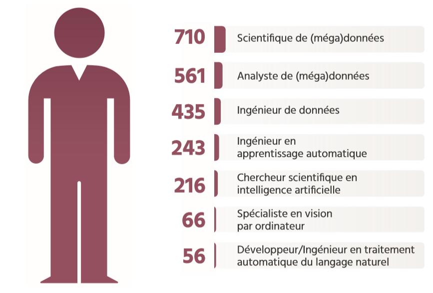 TECHNOCompétences_Études_Portrait IA_04_Portrait global de l'emploi_CENTRE_Les professionnels en IA au Québec