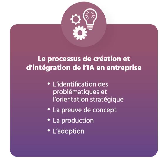 TECHNOCompétences_Études_Portrait IA_04_Portrait global de l'emploi_Progression de l'IA au Québec_Processus d intégration et de création de l'IA