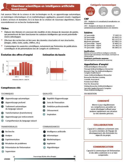 TECHNOCompétences_Études_Portrait IA_05_Taxonomie des métiers en IA_Chercheur scientifique en intelligence artificielle