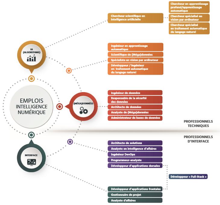 TECHNOCompétences_Études_Portrait IA_05_Taxonomie des métiers en IA_Taxonomie