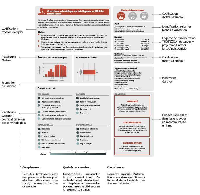 TECHNOCompétences_Études_Portrait IA_05_Taxonomie des métiers en IA_Visualisation des sources de données