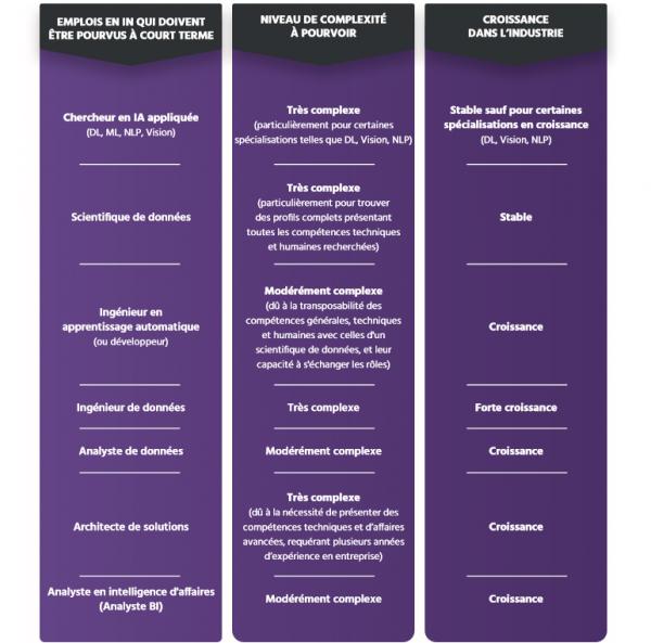 TECHNOCompétences_Études_Portrait IA_06_État de la demande en compétences en IA au Québec_Emplois à pourvoir en IA et complexité des embauches en IA au q
