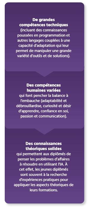 TECHNOCompétences_Études_Portrait IA_06_État de la demande en compétences en IA au Québec_États de la formation et bilan des compétences techniques en IA