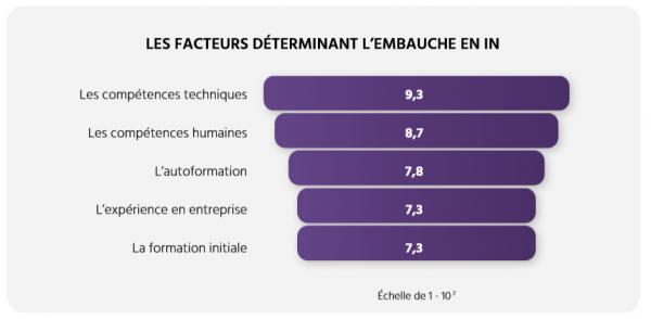 TECHNOCaompétences_Études_Portrait IA_06_État de la demande en compétences en IA au Québec_Les facteurs déterminants l'embauche en intelligence artificielle