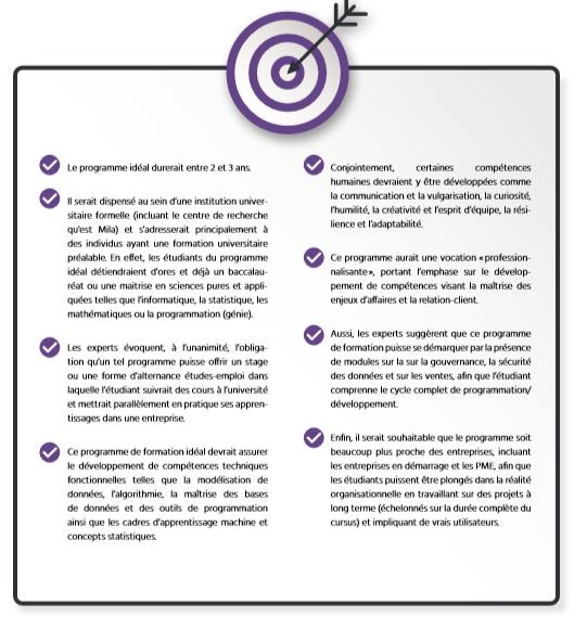 TECHNOCompétences_Études_Portrait IA_06_État de la demande en compétences en IA au Québec_Programme de formation idéal en IA au Québec