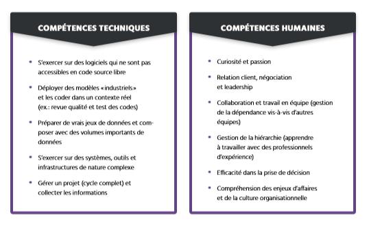 TECHNOCompétences_Études_Portrait IA_06_État de la demande en compétences en IA au Québec_Stages de formation technique en IA compétences humaines et techniques