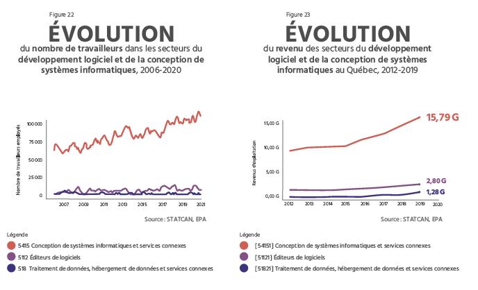TECHNOCompétences_Diagnotic Sectoriel 2021-2024_04_PORTRAIT DU SECTEUR QUÉBÉCOIS DES TIC_Évolution des travailleurs et de leurs revenus dans le secteur du développement de logiciel et de la conception de systèmes informatiques en TI au Québec