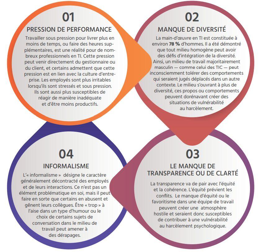 TECHNOCompétences_Diagnotic Sectoriel 2021-2024_06_GESTION DES RESSOURCES HUMAINES_Les facteurs à risque à surveiller en ressources humaines_4 facteurs