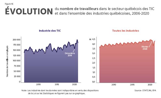 TECHNOCompétences_Diagnotic Sectoriel 2021-2024_04_PORTRAIT DU SECTEUR QUÉBÉCOIS DES TIC_Évolution du nombre de travailleurs dans le secteur québécois des TIC et dans l'industrie