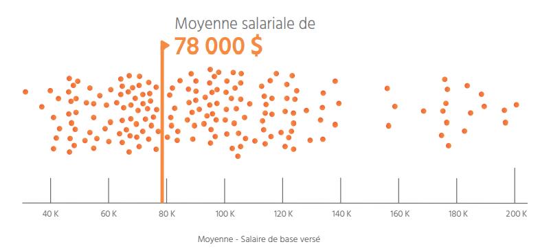 TECHNOCompétences_Diagnotic Sectoriel 2021-2024_06_GESTION DES RESSOURCES HUMAINES_Moyenne des salaires des travailleurs en TIC au Québec en 2021