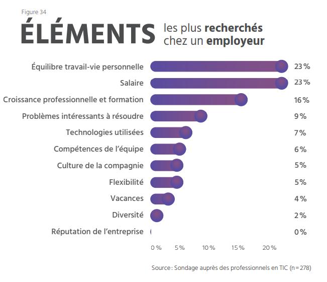 TECHNOCompétences_Diagnotic Sectoriel 2021-2024_06_GESTION DES RESSOURCES HUMAINES_Éléments les plus recherchés chez les talents TI par les ressources humaines au Québec