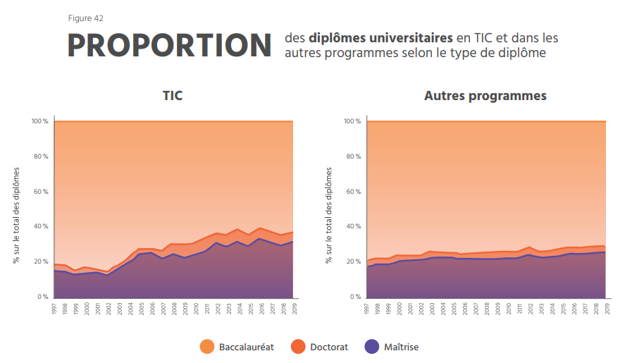 TECHNOCompétences_Diagnotic Sectoriel 2021-2024_07_FORMATION_Proportion des diplômes universitaires en TIC au Québec en 2021