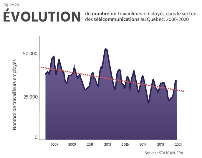 TECHNOCompétences_Diagnotic Sectoriel 2021-2024_04_PORTRAIT DU SECTEUR QUÉBÉCOIS DES TIC_Évolution du nombre de travailleurs en télécommunication au Québec