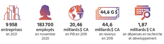 TECHNOCompétences_Diagnotic Sectoriel 2021-2024_01_FAITS SAILLANTS_Faits saillants sur les talents en TIC au Québec en 2021