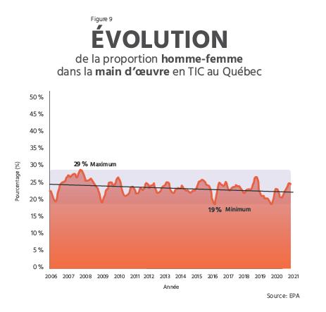 TECHNOCompétences_Diagnotic Sectoriel 2021-2024_03_PORTRAIT DE LA MAIN-D'OEUVRE_Évolution de la proportion homme-femme dans la main-d'oeuvre en TIC au Québec