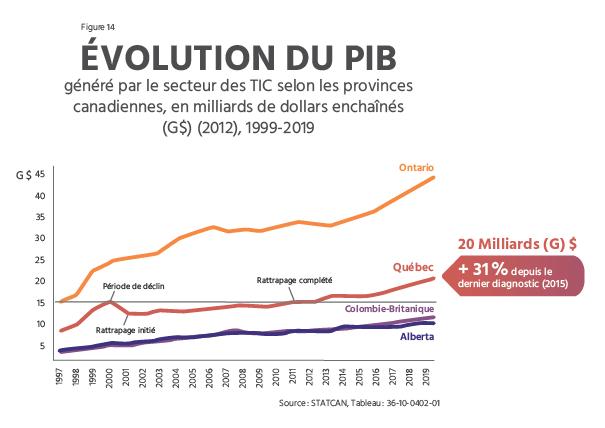 TECHNOCompétences_Diagnotic Sectoriel 2021-2024_04_PORTRAIT DU SECTEUR QUÉBÉCOIS DES TIC_Évolution du PIB généré par le secteur des TIC selon les provinces canadiennes