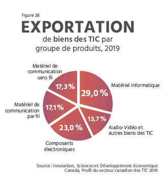 TECHNOCompétences_Diagnotic Sectoriel 2021-2024_04_PORTRAIT DU SECTEUR QUÉBÉCOIS DES TIC_Exportation de biens des TIC par groupe de produits