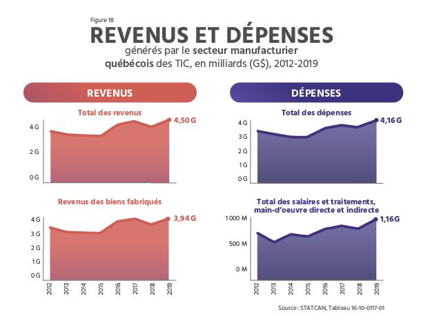TECHNOCompétences_Diagnotic Sectoriel 2021-2024_04_PORTRAIT DU SECTEUR QUÉBÉCOIS DES TIC_Revenus et dépenses générés par le secteur manufacturier québécois en TIC