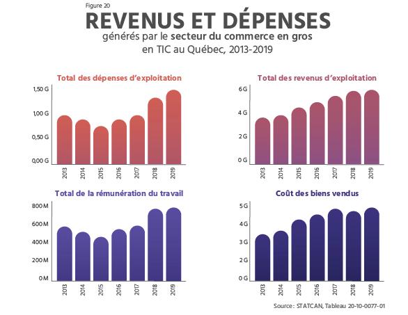 TECHNOCompétences_Diagnotic Sectoriel 2021-2024_04_PORTRAIT DU SECTEUR QUÉBÉCOIS DES TIC_Revenus et dépenses générés par les secteurs du commerce de gros en TIC au Québec en 2021