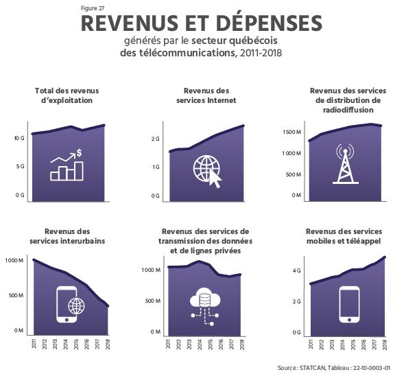 TECHNOCompétences_Diagnotic Sectoriel 2021-2024_04_PORTRAIT DU SECTEUR QUÉBÉCOIS DES TIC_Revenus et dépenses générés par les secteurs québécois des télécommunications au Québec en 2021