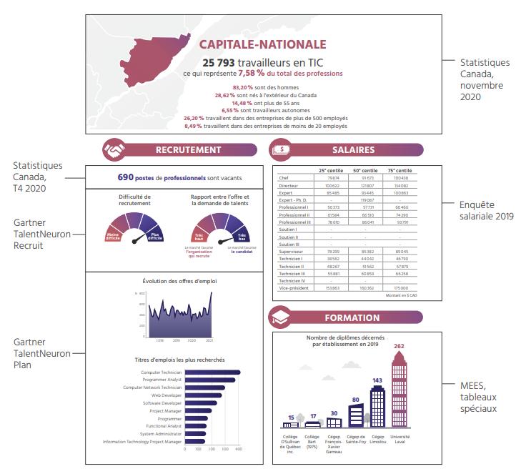 TECHNOCompétences_Diagnotic Sectoriel 2021-2024_05_PORTRAIT GÉOGRAPHIQUE_Explication des fiches régions