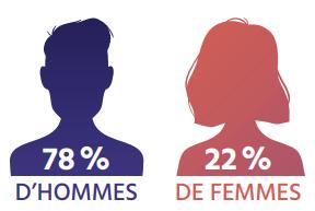 TECHNOCompétences_Diagnotic Sectoriel 2021-2024_BILAN ET ENJEUX_08_Répartition homme-femme en TIC au Québec