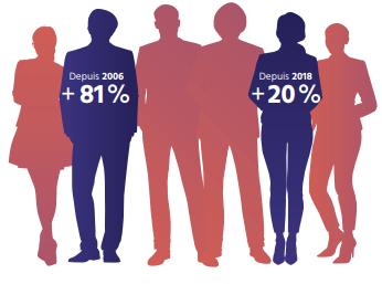 TECHNOCompétences_Diagnotic Sectoriel 2021-2024_BILAN ET ENJEUX_08_La répartition de la main-d'oeuvre par sexe en TIC au Québec